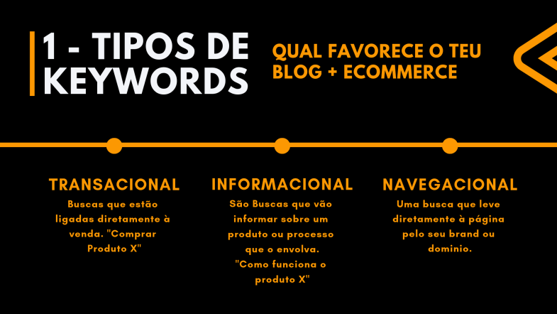 Tipos de Keywords que favorecem o blog de um ecommerce